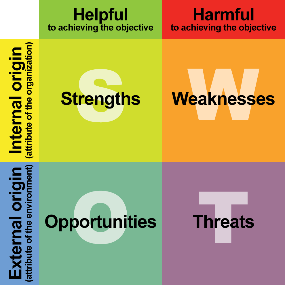 analyzing your businesss strengths weaknesses opportunities This set of four elements—strengths, weaknesses, opportunities strengths, in the swot analysis methods and techniques for analyzing business competition.
